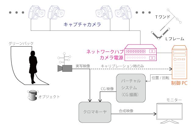 MAC3D Systemの放送における標準的なシステム構成の例