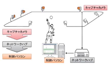 MAC3D Systemのシンプルシステム構成