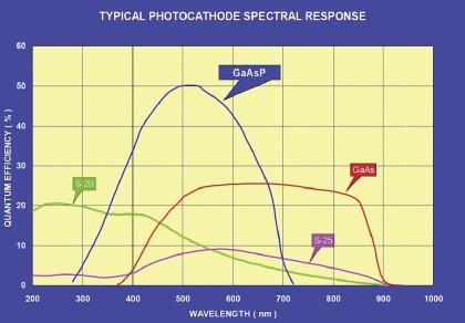 dicam proの波長感度特性