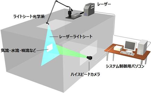 2D/3D 時系列PIVシステムのシステム構成図