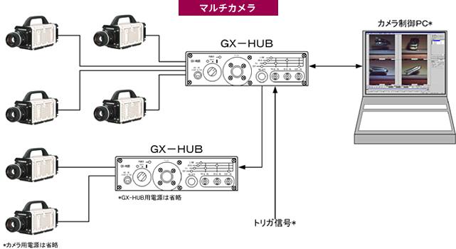 MEMRECAM GX-3