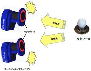 モーションキャプチャーカメラと反射マーカー