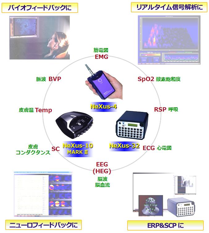 生体信号測定装置 NeXus(ネクサス)