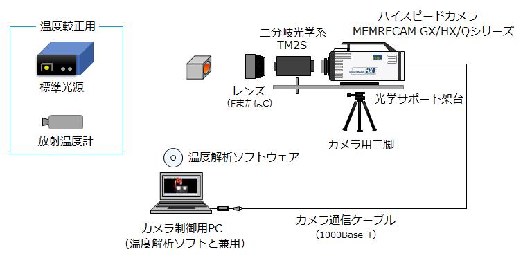 溶接温度解析システム構成例