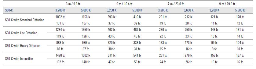 照度データ SkyPanel S60-C