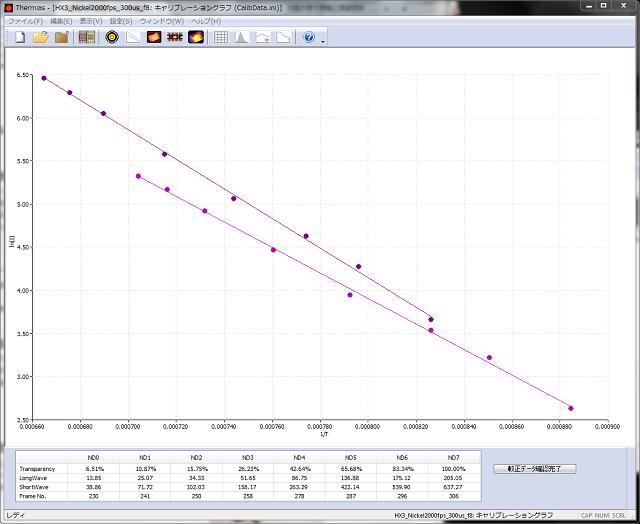温度解析ソフトウェアThermias キャリブレーショングラフ