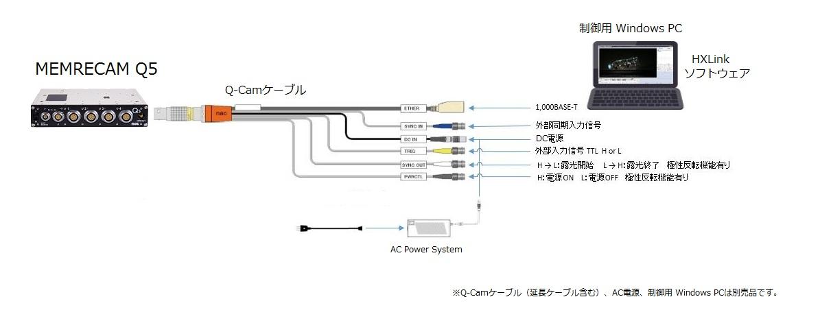 MEMRECAM Q5 接続図 / 各配線機能