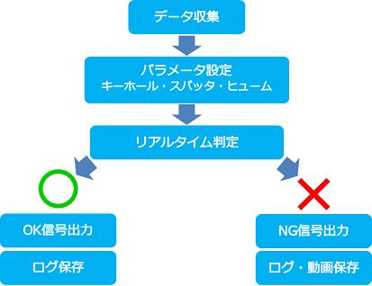 リアルタイム溶接良否判定システム  Weld-Judge