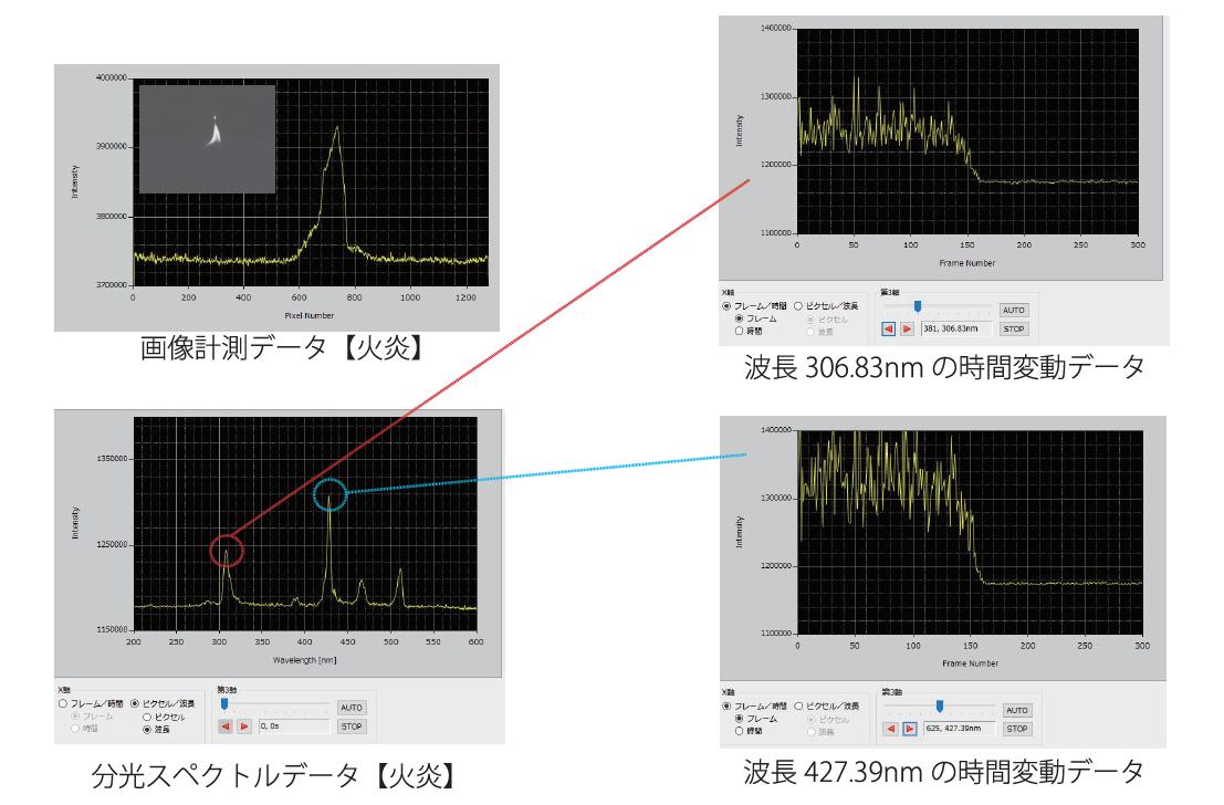 高速度分光計測