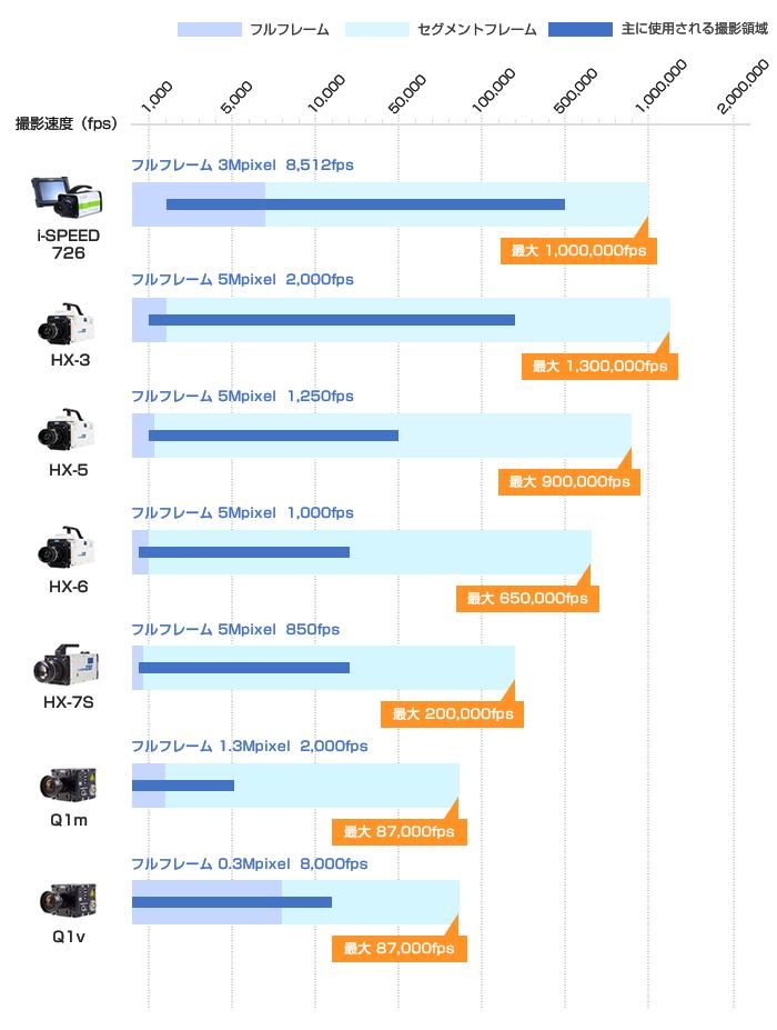 ハイスピードカメラ仕様比較 一体型ハイスピードカメラ
