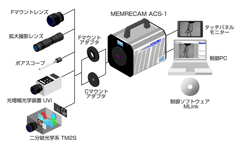 MEMRECAM ACS-1 構成図