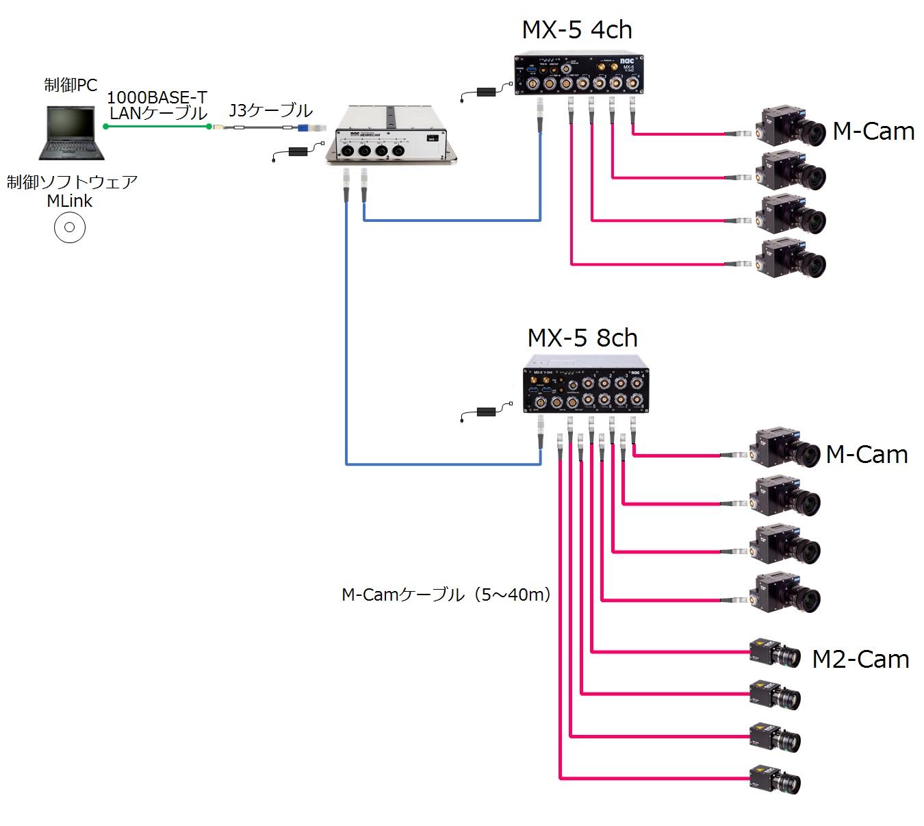 MEMRECAM MX システム構成例 4ch+8ch