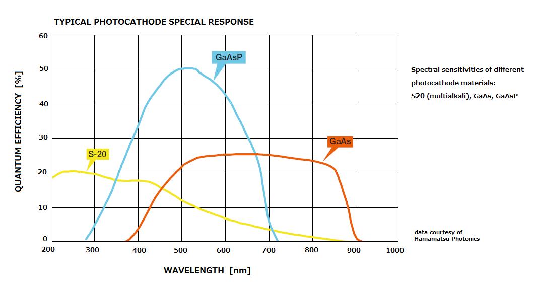 pco.dicam C1 特長 光電面タイプにより幅広い波長感度の撮影が可能