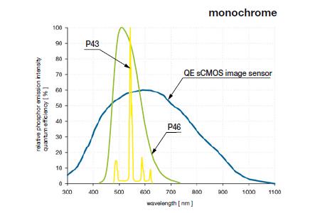 pco.dicam C1 特長 高解像度、高ダイナミックレンジsCMOSセンサー採用