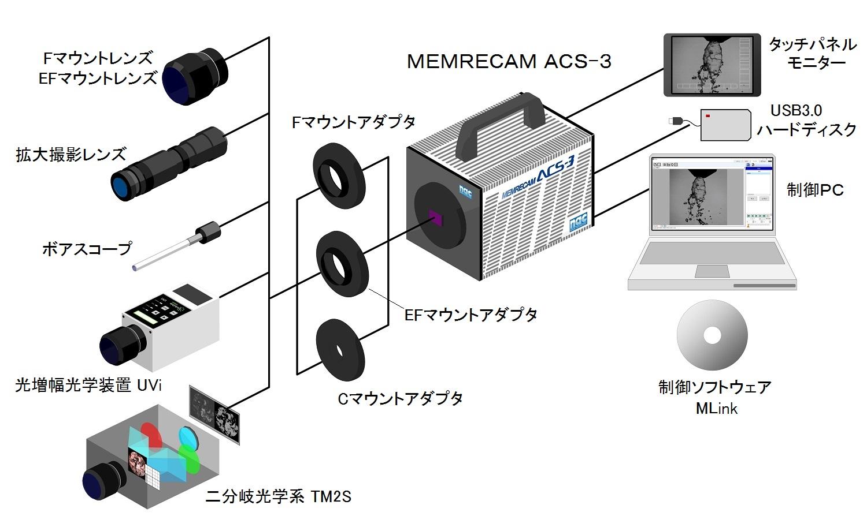 MEMRECAM ACS-3