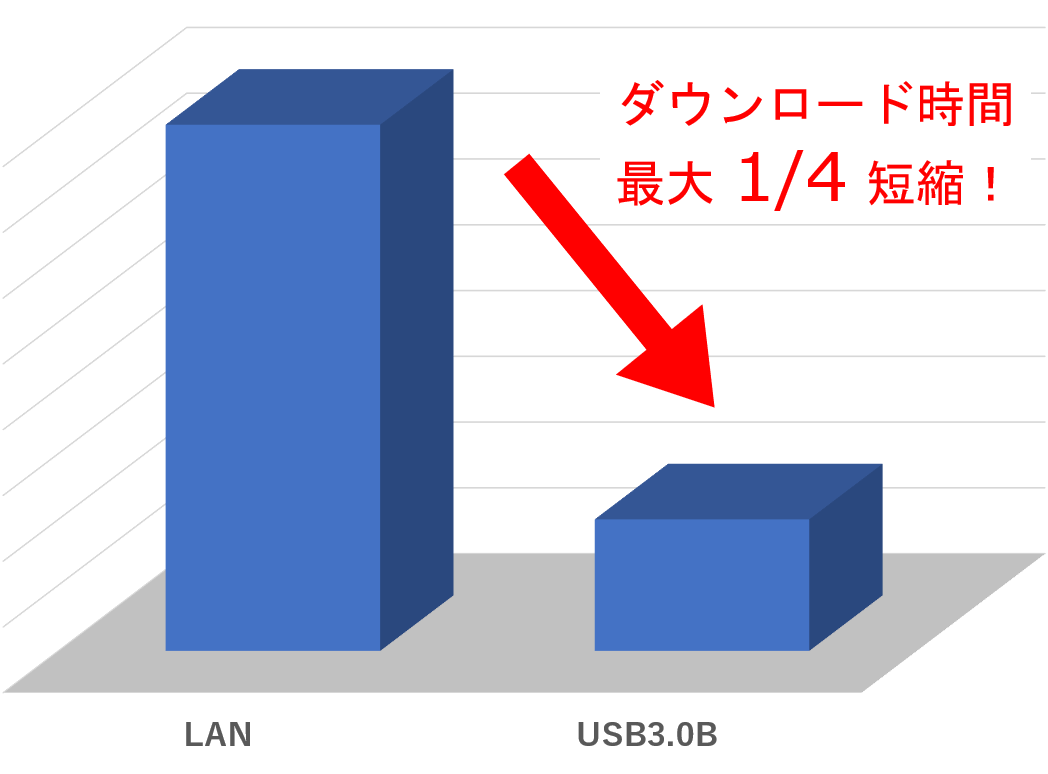 MEMRECAM ACS-1 特長 USB3.0B搭載で高速データダウンロードを実現