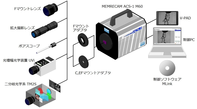 MEMRECAM ACS-1 システム構成図