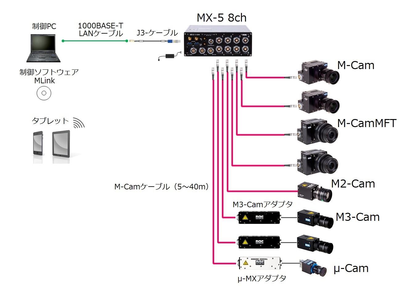 MEMRECAM MX システム構成例 8ch