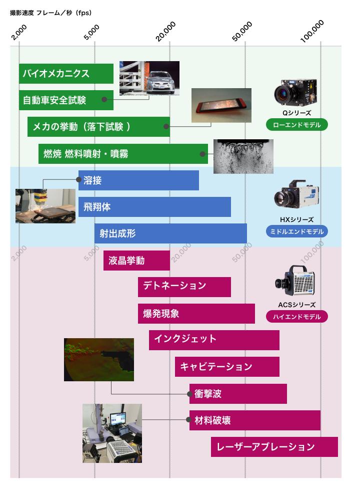 研究テーマ別ハイスピードカメラの性能めやす