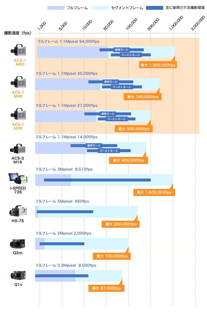 ハイスピードカメラ仕様比較表